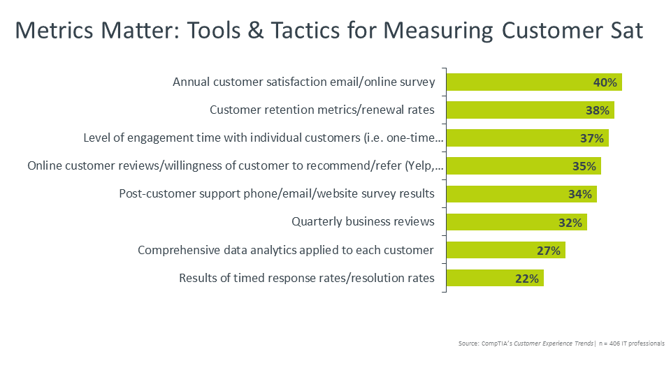 Metrics Matter Tools & Tactics for Measuring Customer Sat