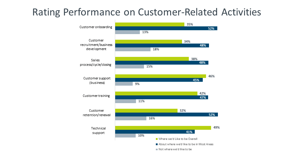 Rating Performance on Customer-Related Activities