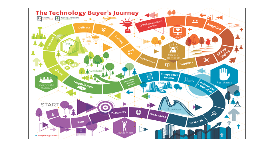 The Technology Buyer's Journey