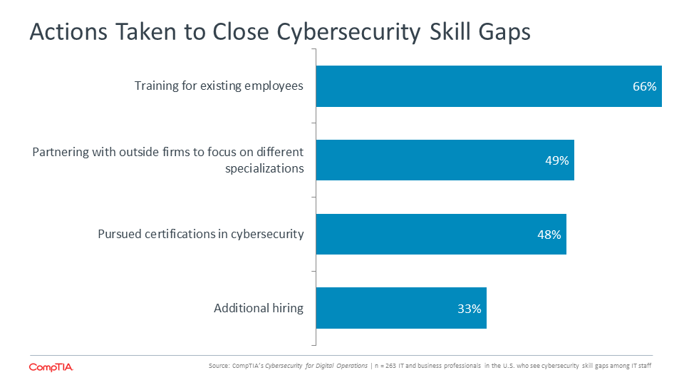 Actions Taken to Close Cybersecurity Skill Gaps