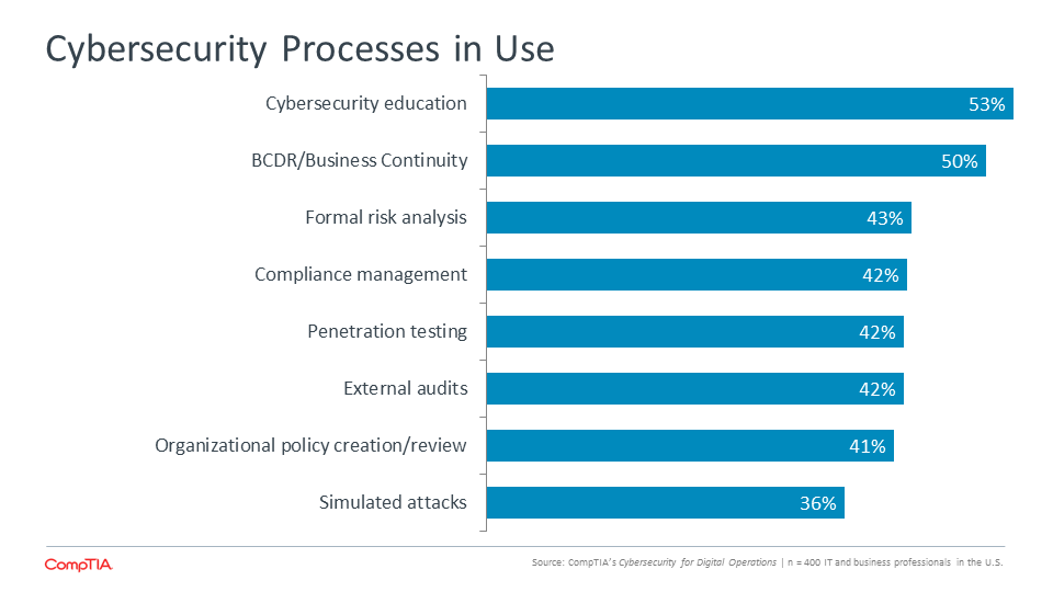 Cybersecurity Processes in Use