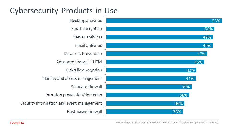 Cybersecurity Products in Use