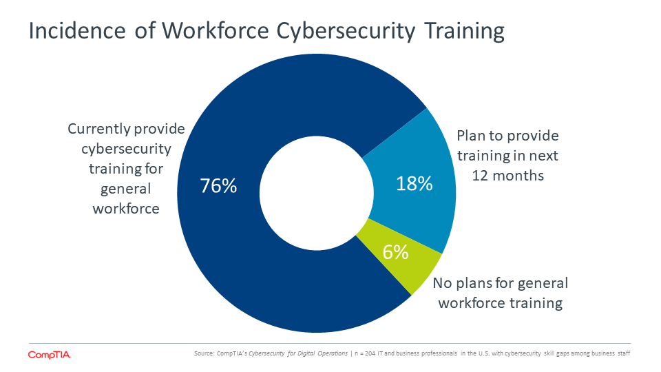 Incidence of Workforce Cybersecurity Training