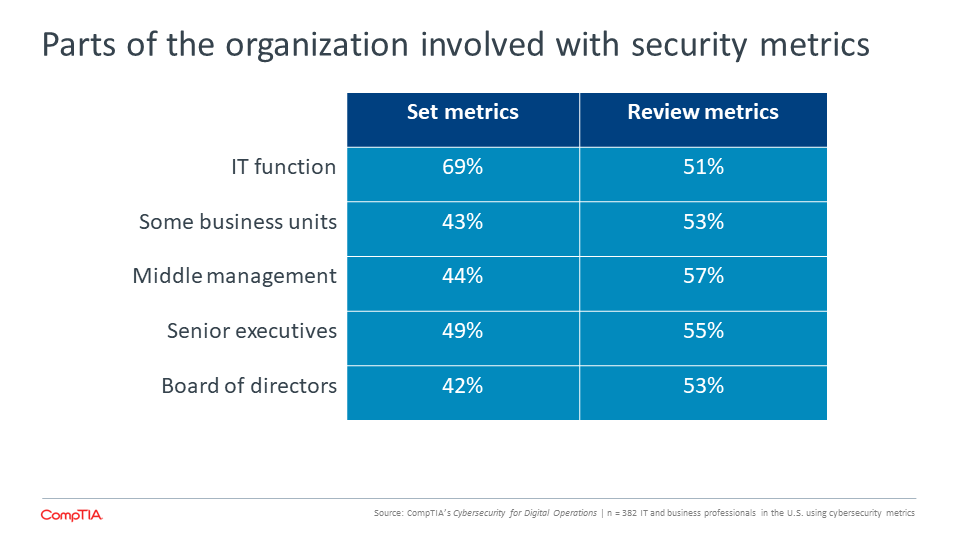 Parts of the organization involved with security metrics