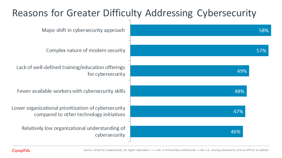Reasons for Greater Difficulty Addressing Cybersecurity
