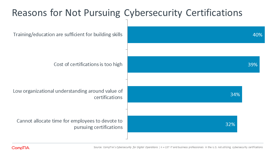 Reasons for Not Pursuing Cybersecurity Certifications