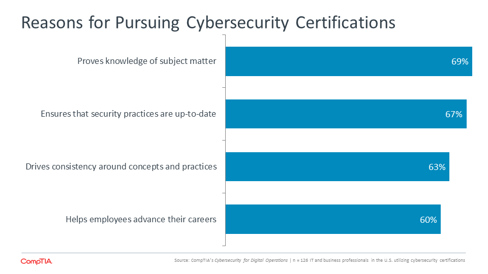 Reasons for Pursuing Cybersecurity Certifications