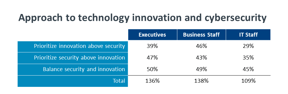 Approach to technology innovation and cybersecurity