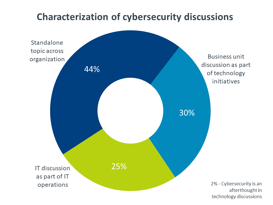 Characterization of cybersecurity discussions