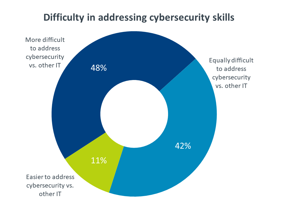 Difficulty in addressing cybersecurity skills