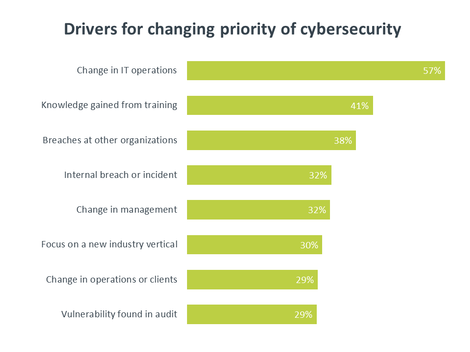 Drivers for changing priority of cybersecurity
