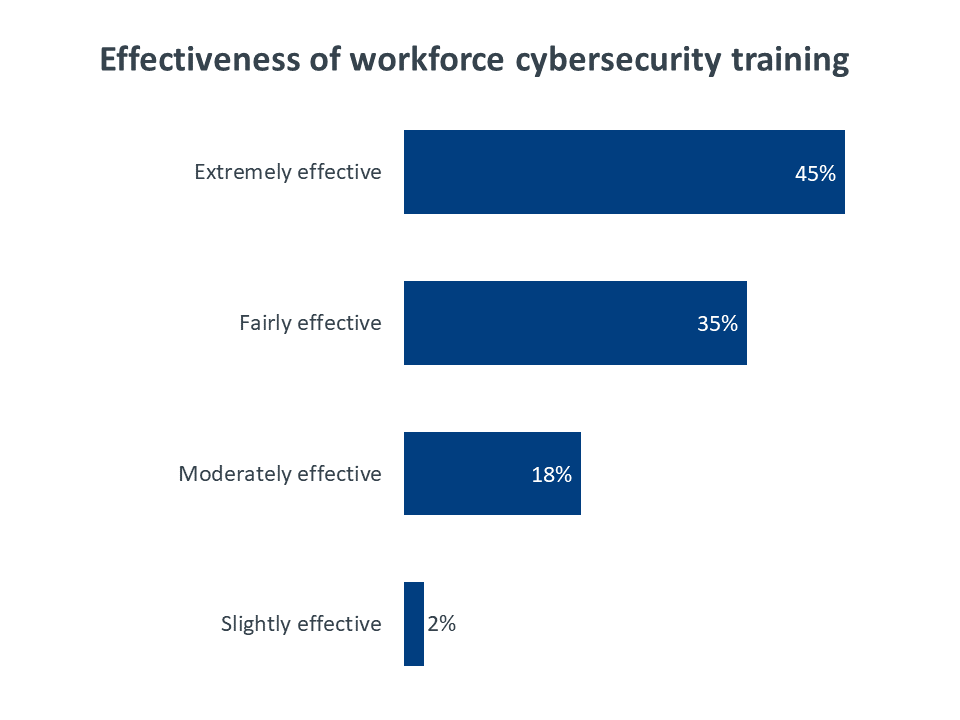 Effectiveness of workforce cybersecurity training