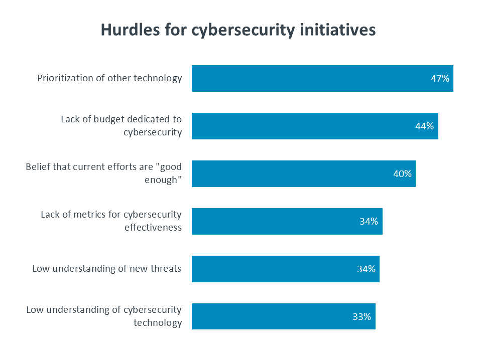 Hurdles for cybersecurity initiatives