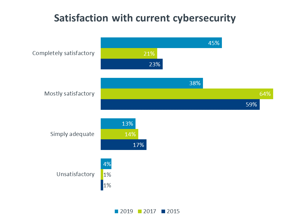Satisfaction with current cybersecurity