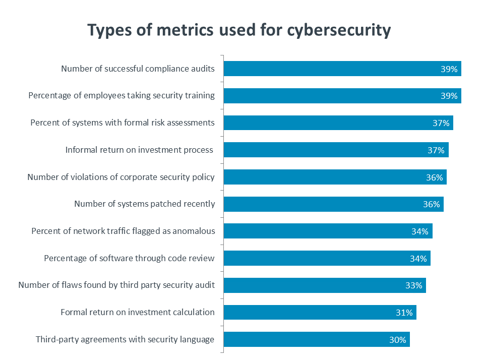 Types of metrics used for cybersecurity