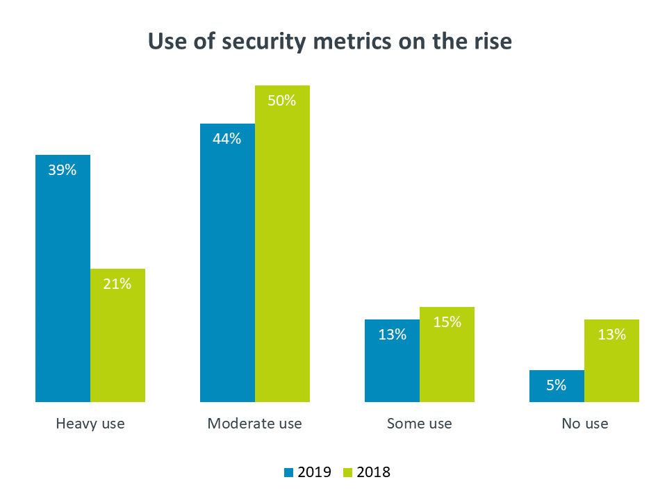 Use of security metrics on the rise