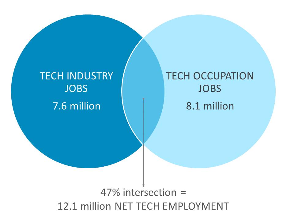 12.1 million NET TECH EMPLOYMENT