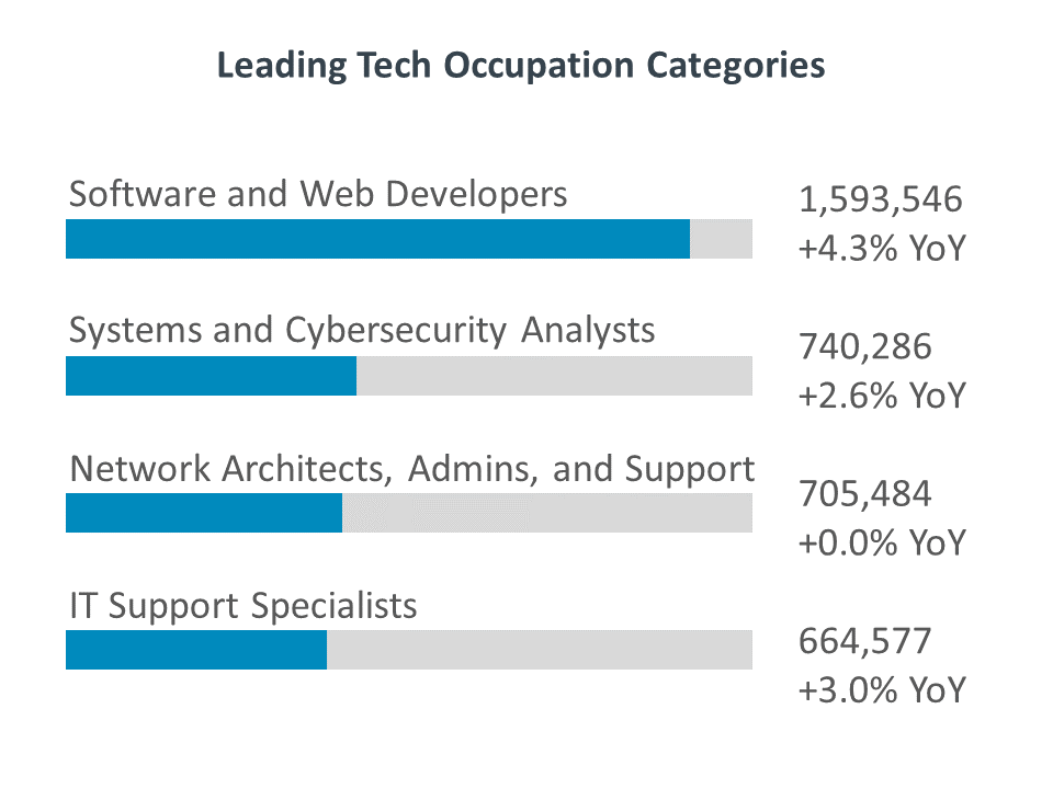 Leading Tech Occupation Categories