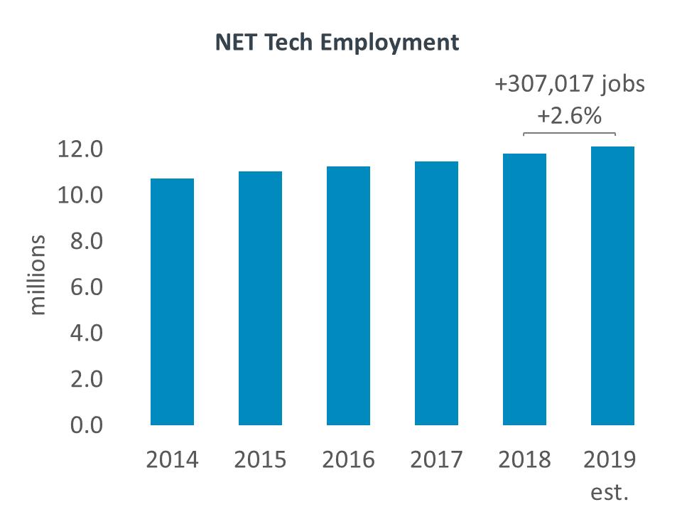 NET Tech Employment