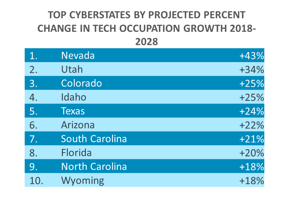 TOP CYBERSTATES BY PROJECTED PERCENT CHANGE IN TECH OCCUPATION GROWTH 2018-2028