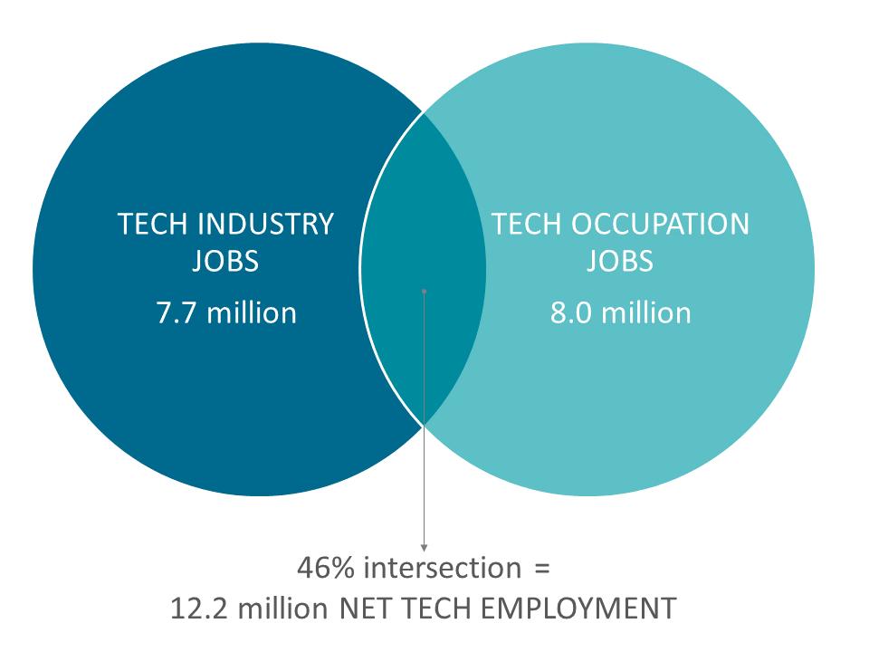 12.2 million NET TECH EMPLOYMENT