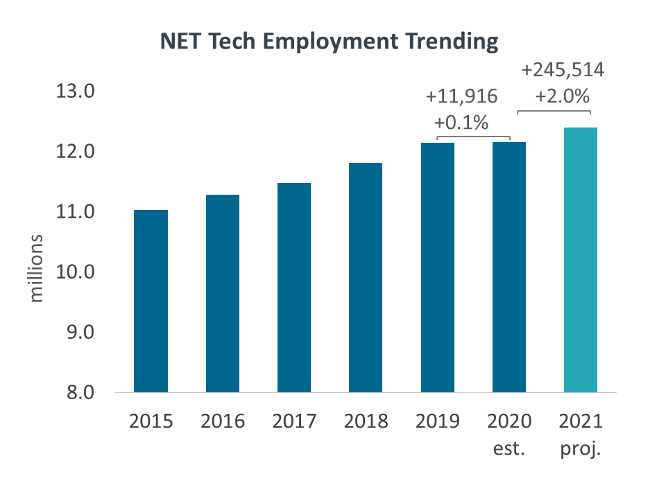 NET Tech Employment Trending
