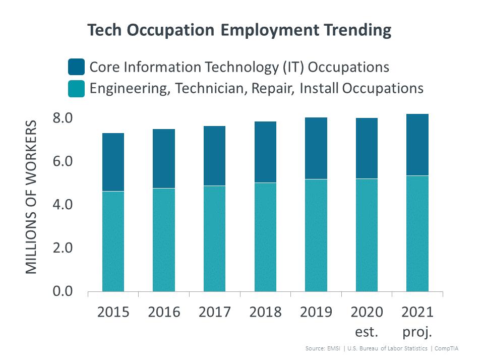 Tech Occupation Employment Trending