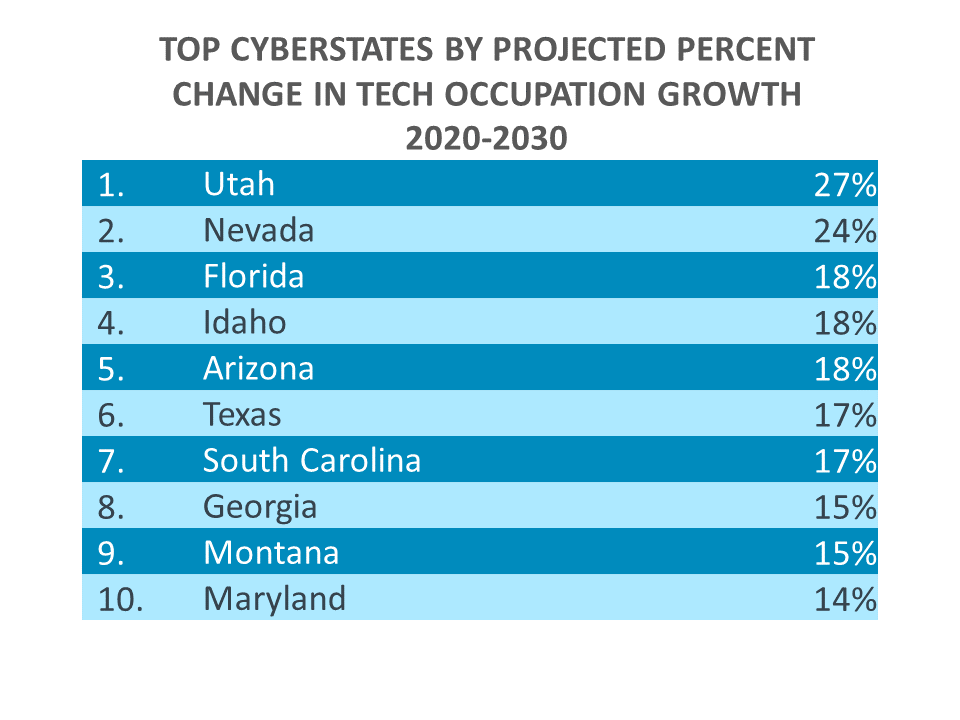 TOP CYBERSTATES BY PROJECTED PERCENT CHANGE IN TECH OCCUPATION GROWTH