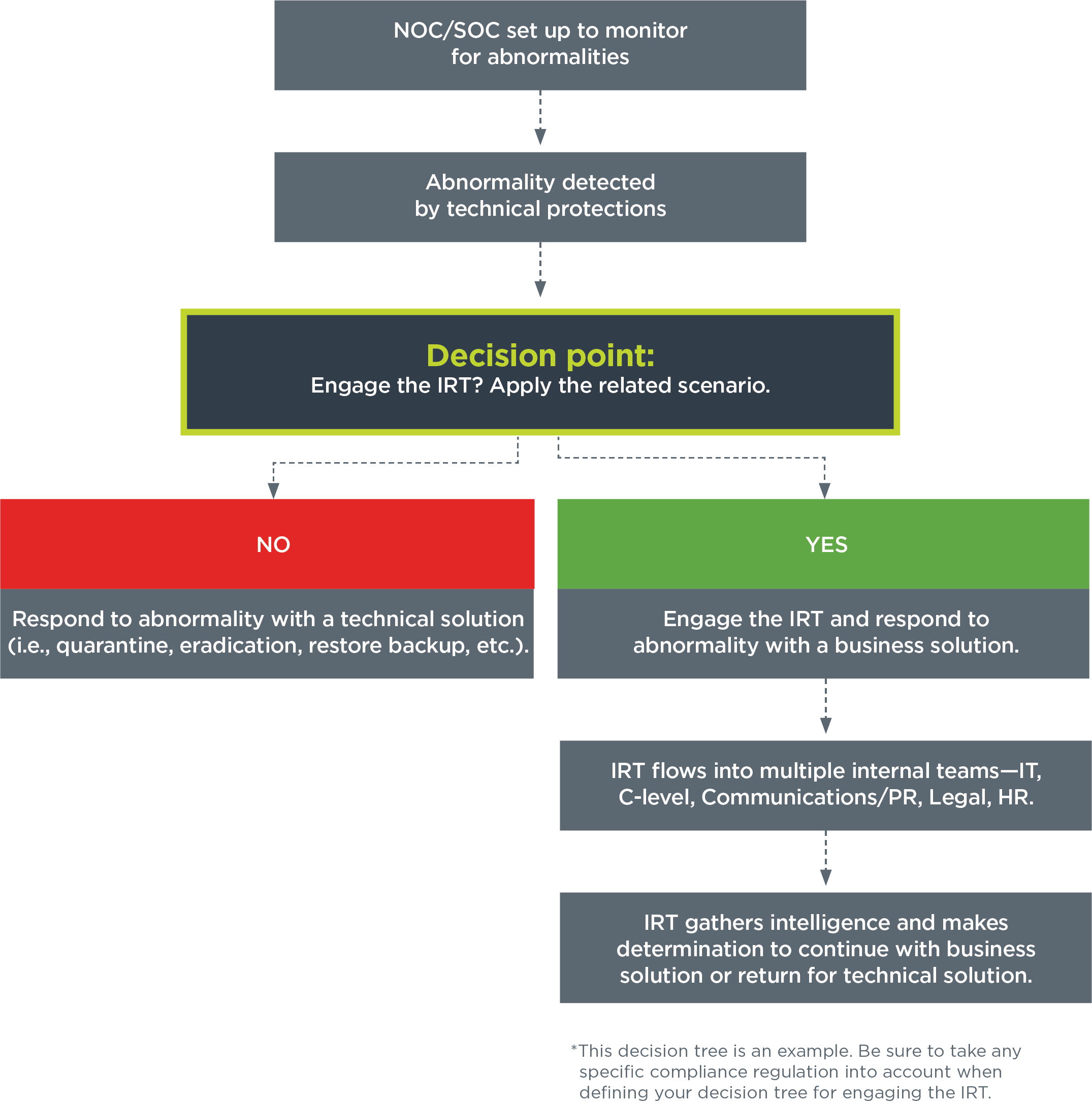 Data Breach Response Flowchart