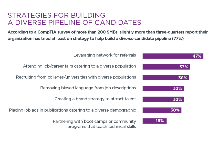Strategies for Building a Diverse Pipeline of Candidates