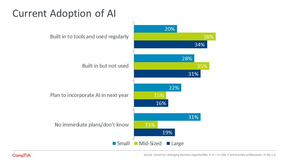 Current Adoption of AI