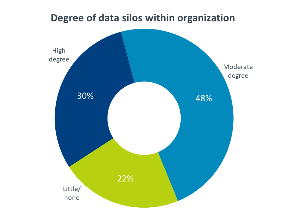 Degree of data silos within organization
