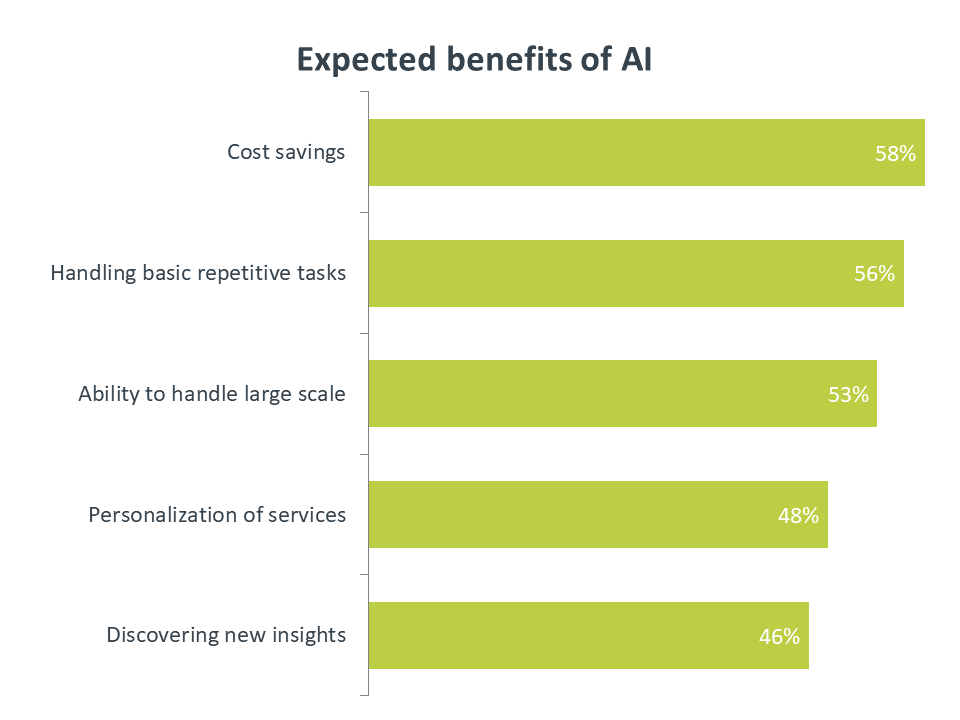 Expected benefits of AI