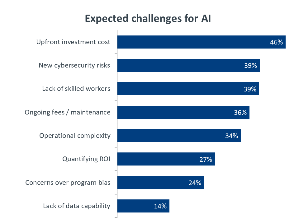 Expected challenges for AI