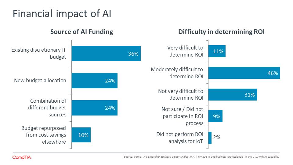 Financial impact of AI