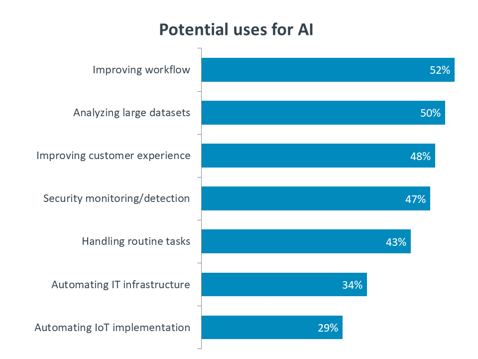 Potential uses for AI
