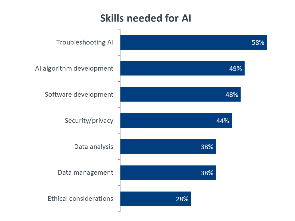 Skills needed for AI