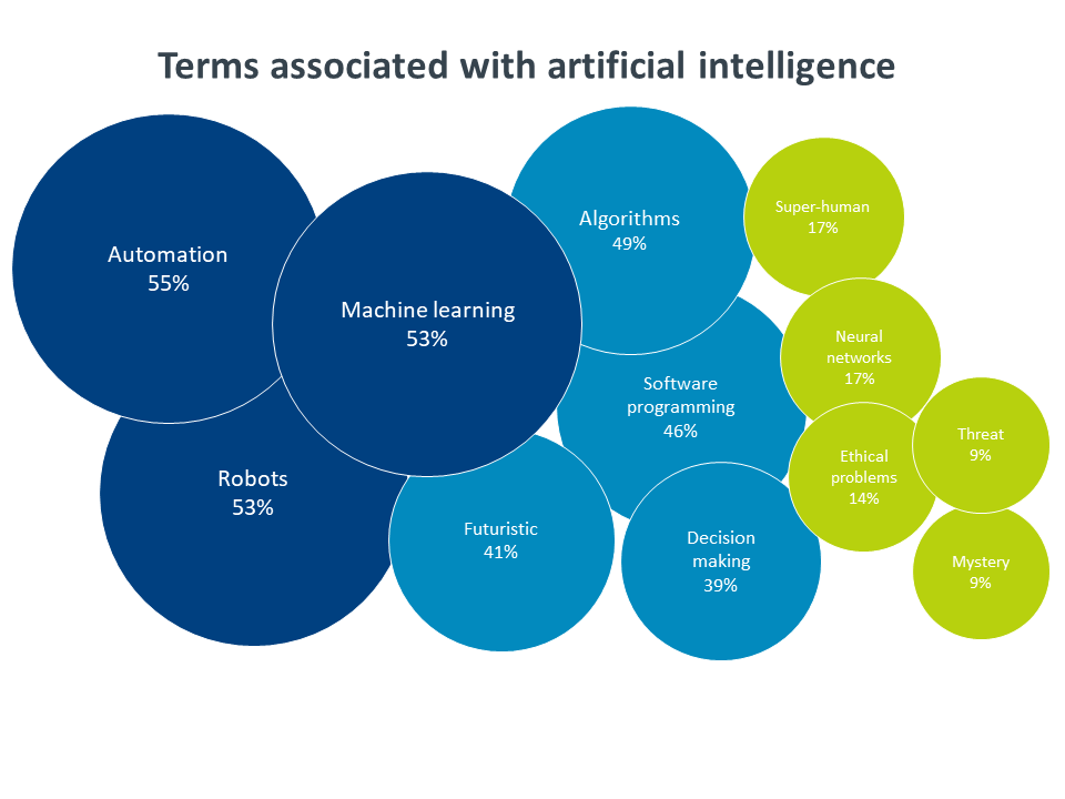 Terms associated with artificial intelligence