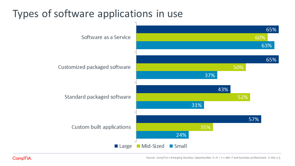 Types of Software Application in Use
