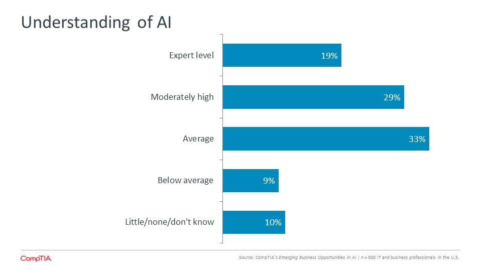 Understanding of AI