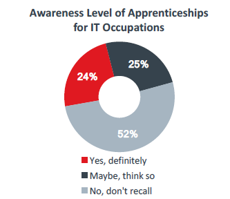 Awareness Level of Apprenticeships for IT Occupations