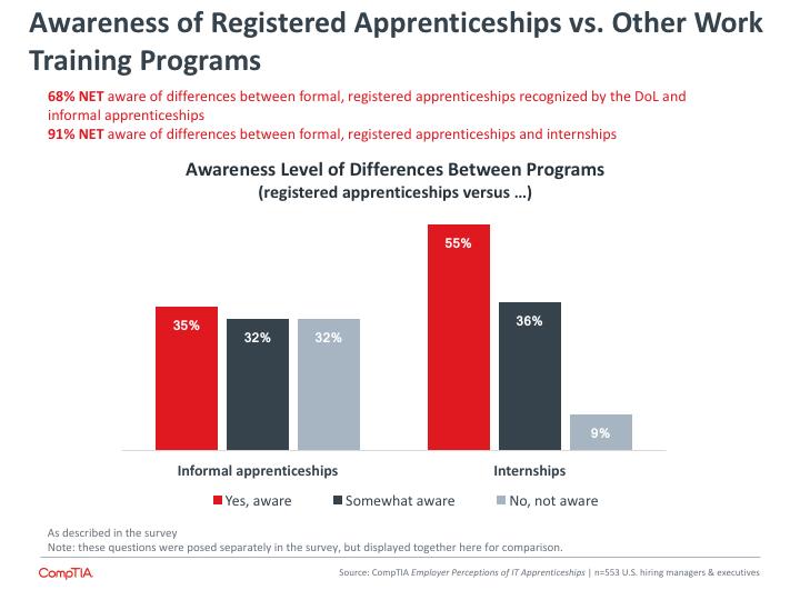 Awareness of Registered Apprenticeships vs Other Work Training Programs