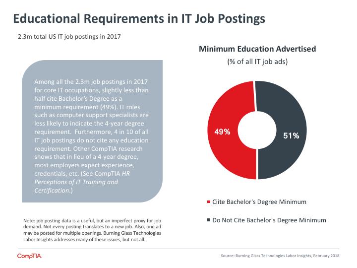 Educational Requirements in IT Job Postings