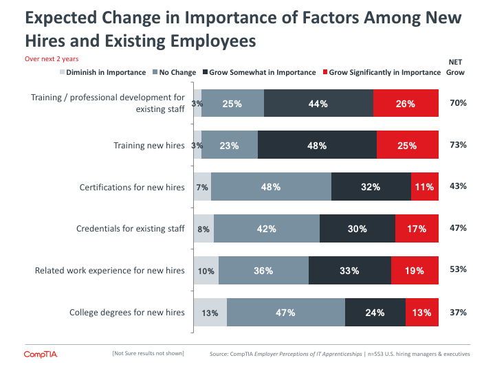 Expected Change in Importance of Factors Among New Hires and Existing Employees