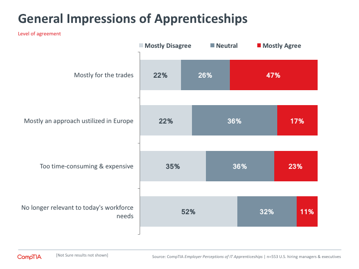 General Impressions of Apprenticeships