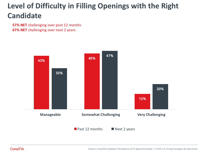 Level of Difficulty in Filling Openings with the Right Candidate