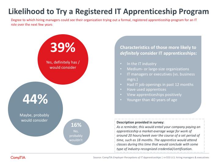 Likelihood to Try a Registered IT Apprenticeship Program