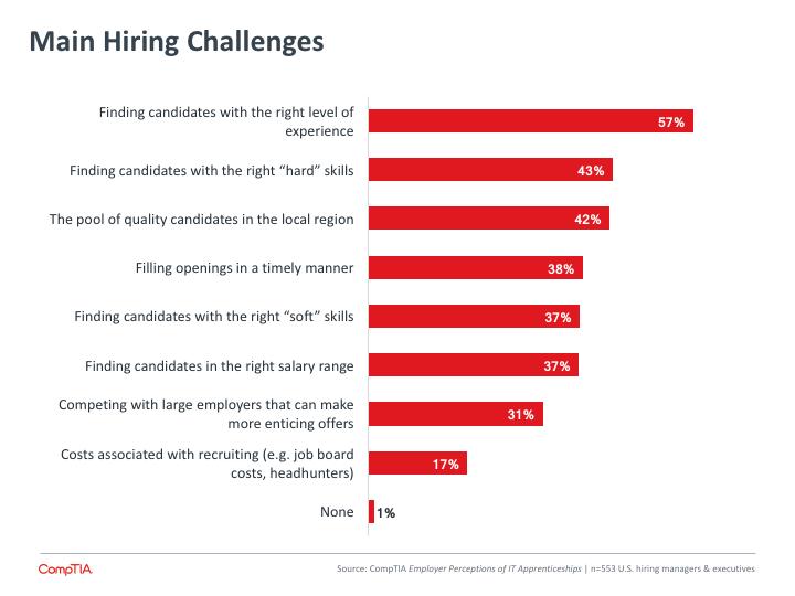 Main Hiring Challenges