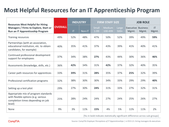 Most Helpful Resources for an IT Apprenticeship Program