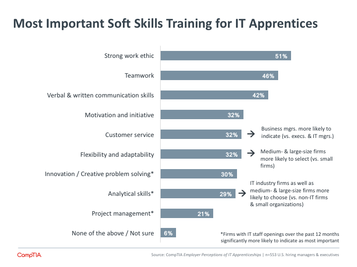 Most Important Soft Skills Training for IT Apprentices